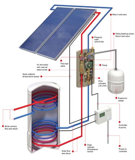 solar-thermal_480