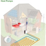 Central Heating System Types