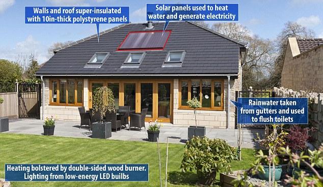 Renewable Energy in homes
