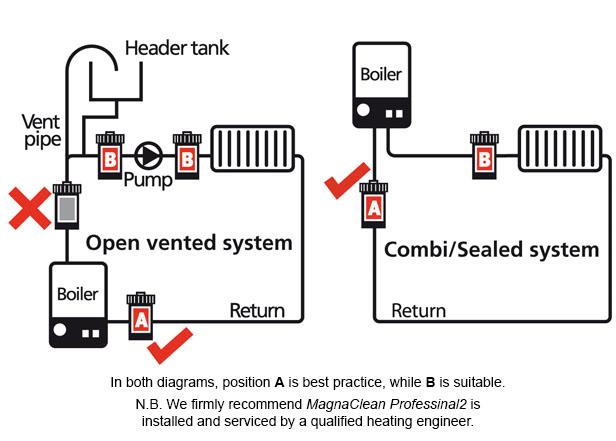 MagnaClean Installation Red Van Plumbers
