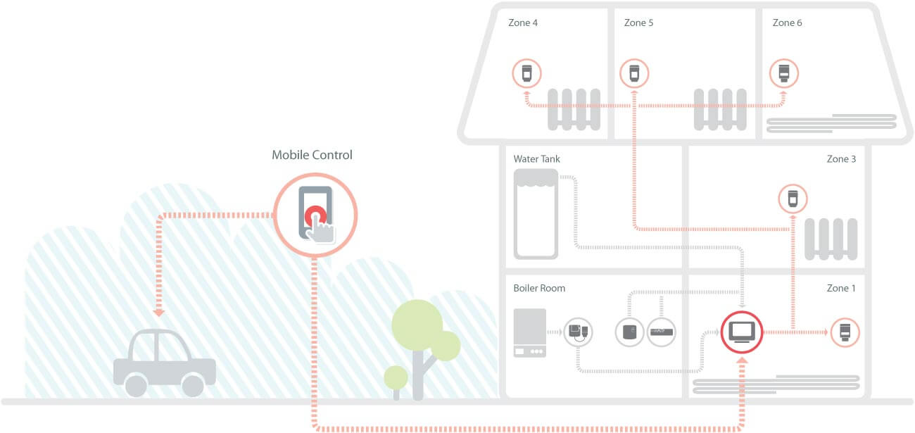 Smart Thermostat Heating Controls