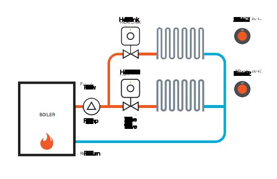 Smart heating control